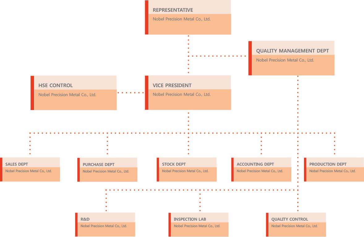 nbmetal-organization-chart
